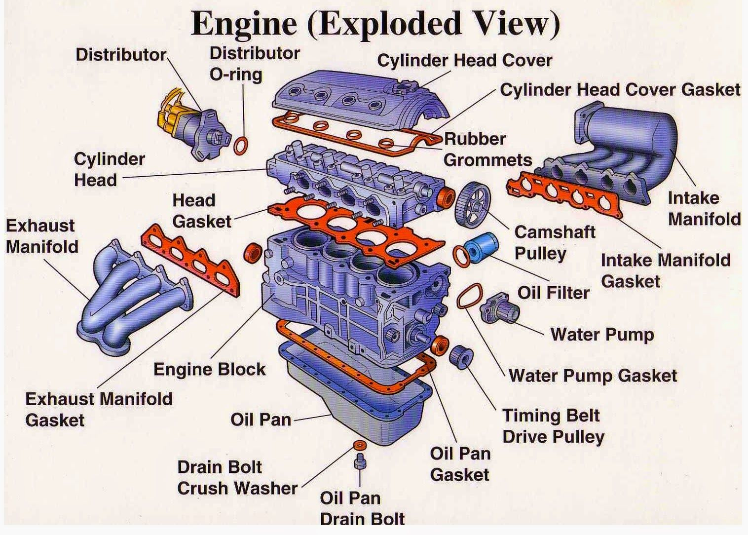 Engine Components Diagram Engine Parts (Exploded View) ~ Electrical  Engineering World | Auto