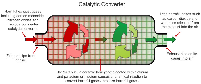 The Core Function Of Catalytic Converters: What Is The Function Of A Catalytic Converter At Woreks.co
